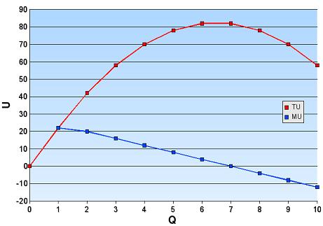 Artikel dan analisis mengenai marginal utility