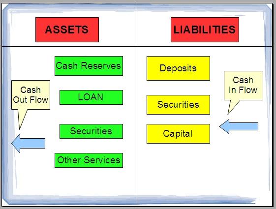 Ini adalah skema dari kegiatan perbankan.